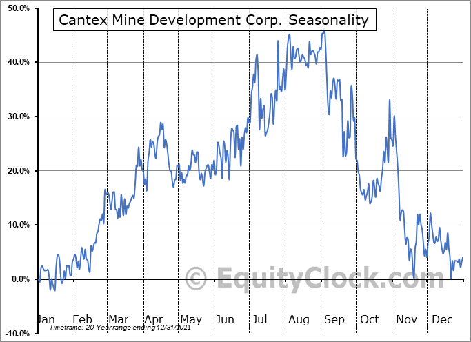 Cantex Mine Development Corp. (TSXV:CD.V) Seasonality