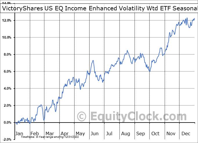 VictoryShares US EQ Income Enhanced Volatility Wtd ETF (NASD:CDC) Seasonal Chart