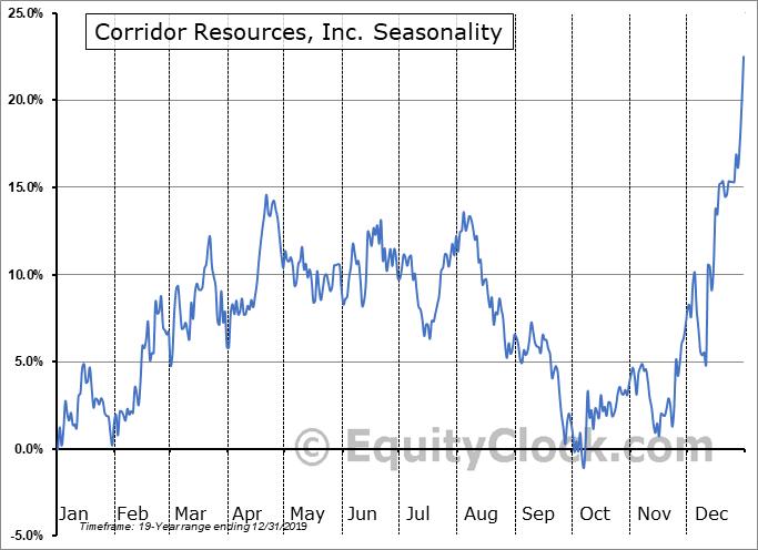 Corridor Resources, Inc. (TSE:CDH.TO) Seasonal Chart