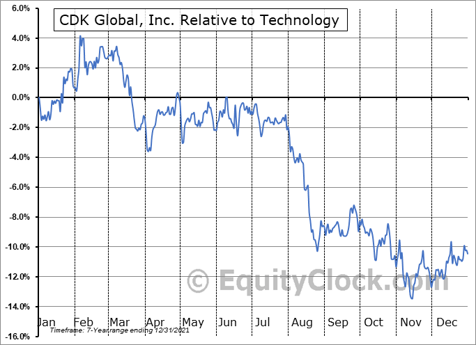 CDK Relative to the Sector