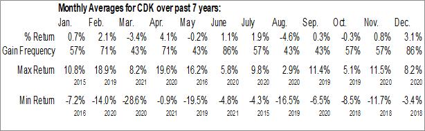 Monthly Seasonal CDK Global, Inc. (NASD:CDK)