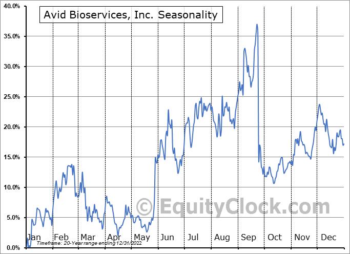 Avid Bioservices, Inc. Seasonal Chart