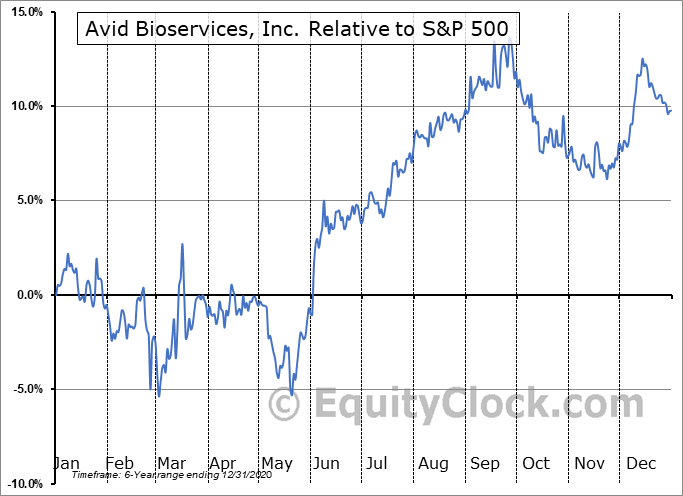 CDMOP Relative to the S&P 500