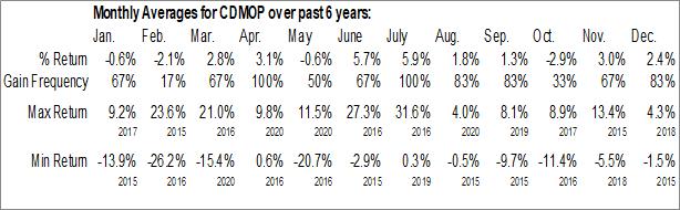 Monthly Seasonal Avid Bioservices, Inc. (NASD:CDMOP)