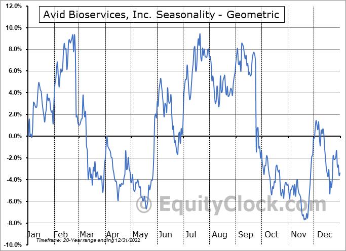 Avid Bioservices, Inc. (NASD:CDMO) Seasonality