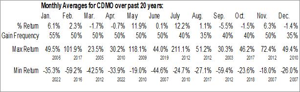 Monthly Seasonal Avid Bioservices, Inc. (NASD:CDMO)