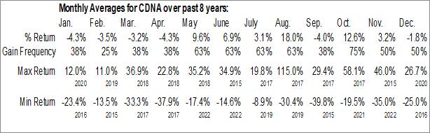 Monthly Seasonal CareDx Inc. (NASD:CDNA)