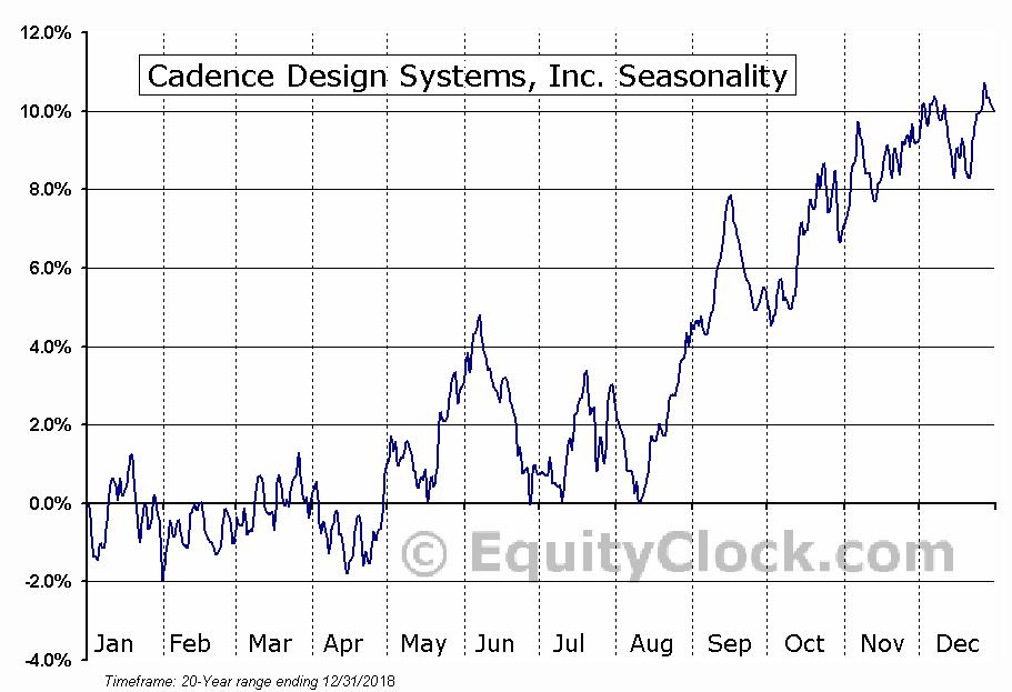 Cadence Design Systems, Inc. (NASD:CDNS) Seasonal Chart