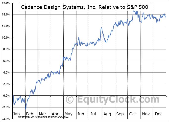CDNS Relative to the S&P 500
