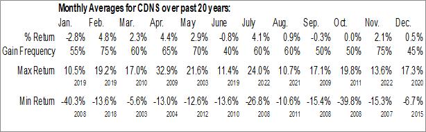 Monthly Seasonal Cadence Design Systems, Inc. (NASD:CDNS)