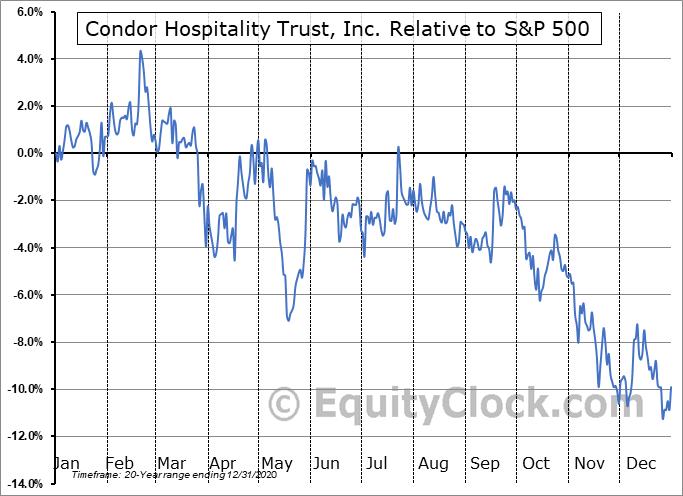 CDOR Relative to the S&P 500