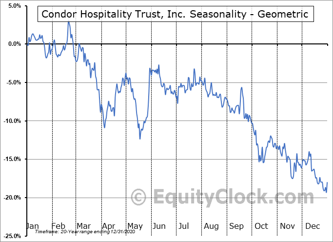 Condor Hospitality Trust, Inc. (AMEX:CDOR) Seasonality