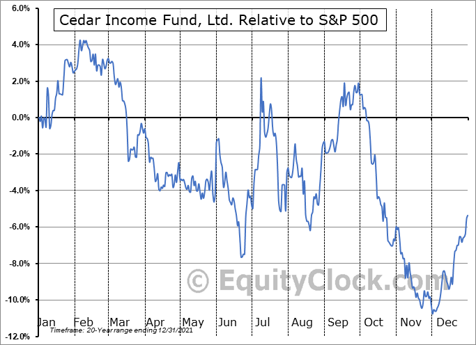 CDR Relative to the S&P 500
