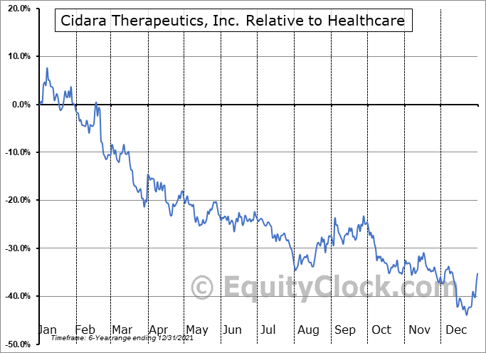 CDTX Relative to the Sector