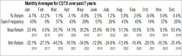 Monthly Seasonal Cidara Therapeutics, Inc. (NASD:CDTX)