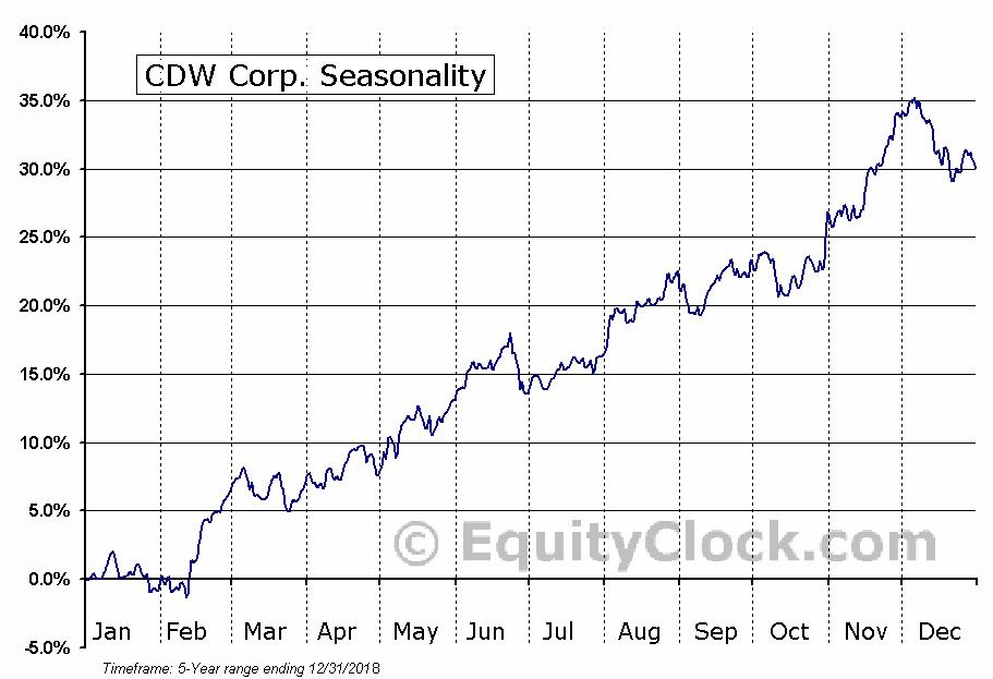 CDW Corp. (NASD:CDW) Seasonal Chart
