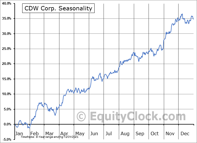 CDW Corporation Seasonal Chart