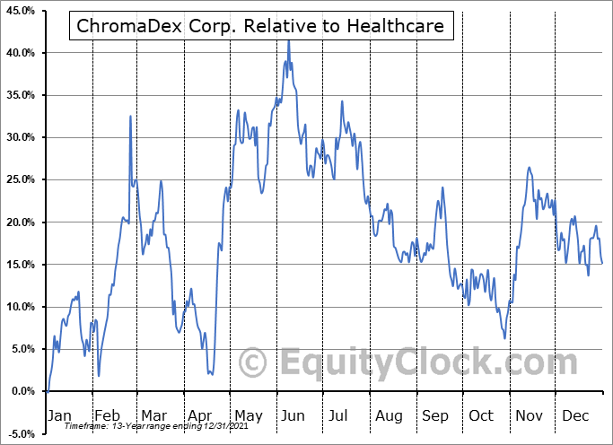 CDXC Relative to the Sector