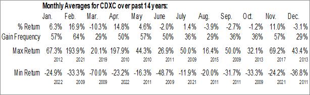 Monthly Seasonal ChromaDex Corp. (NASD:CDXC)