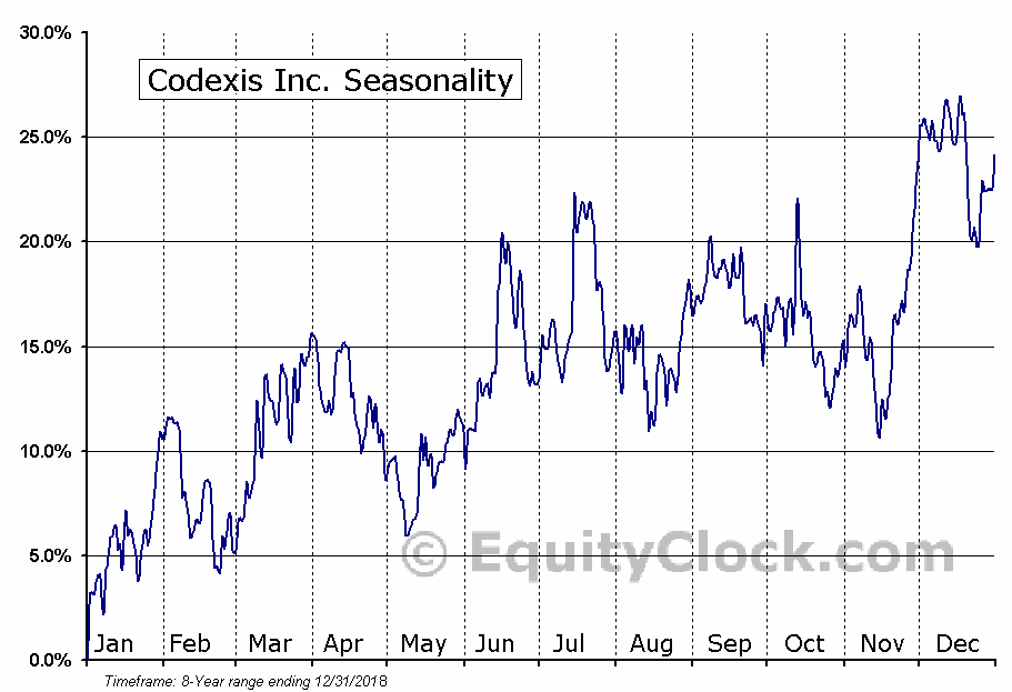 Codexis Inc. (NASD:CDXS) Seasonal Chart