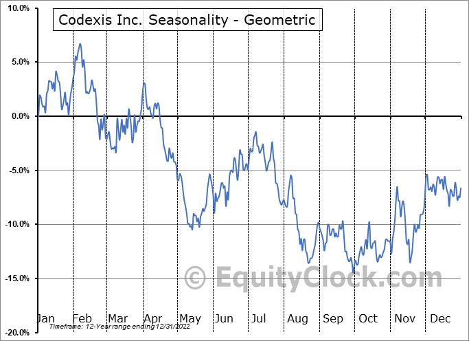 Codexis Inc. (NASD:CDXS) Seasonality