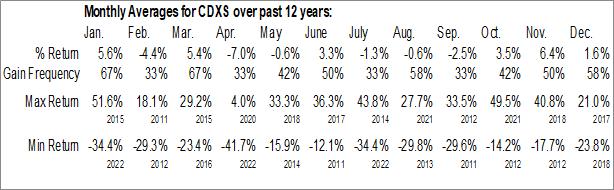 Monthly Seasonal Codexis Inc. (NASD:CDXS)