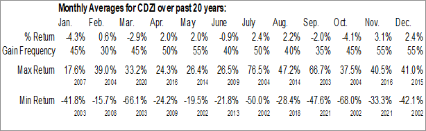Monthly Seasonal Cadiz Inc. (NASD:CDZI)