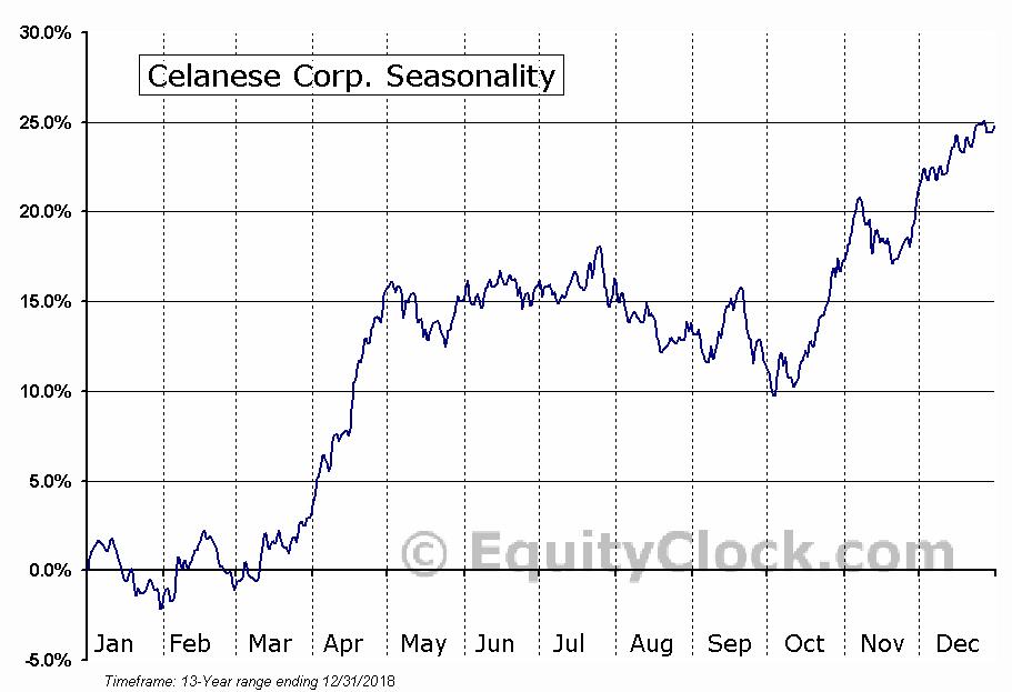 Celanese Corp. (NYSE:CE) Seasonal Chart