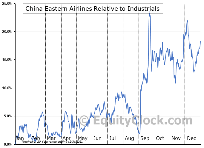 CEA Relative to the Sector