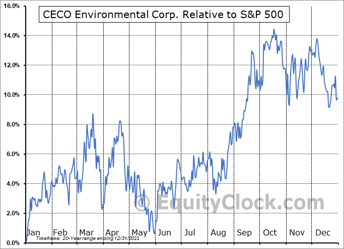 CECE Relative to the S&P 500