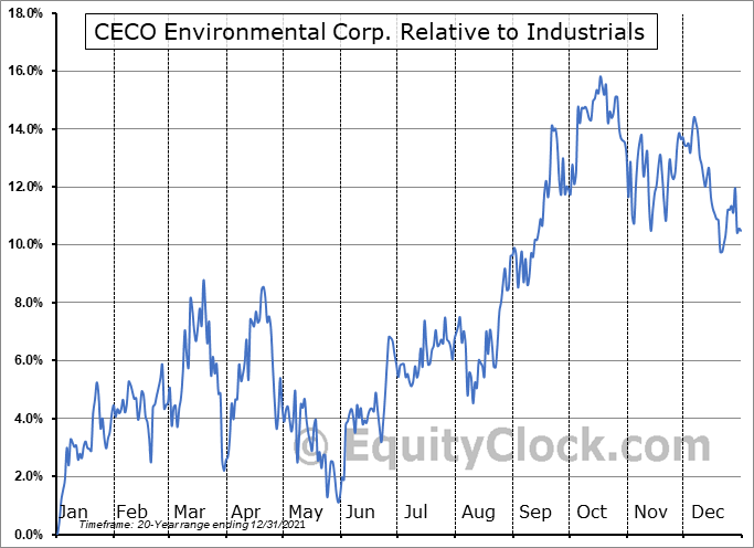 CECE Relative to the Sector