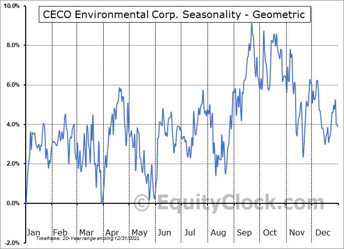 CECO Environmental Corp. (NASD:CECE) Seasonality