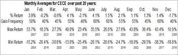 Monthly Seasonal CECO Environmental Corp. (NASD:CECE)