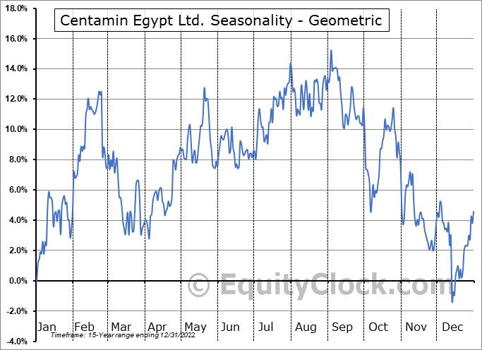 Centamin Egypt Ltd. (TSE:CEE.TO) Seasonality