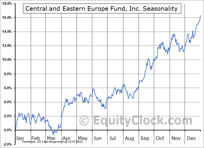 Central and Eastern Europe Fund, Inc. (NYSE:CEE) Seasonal Chart