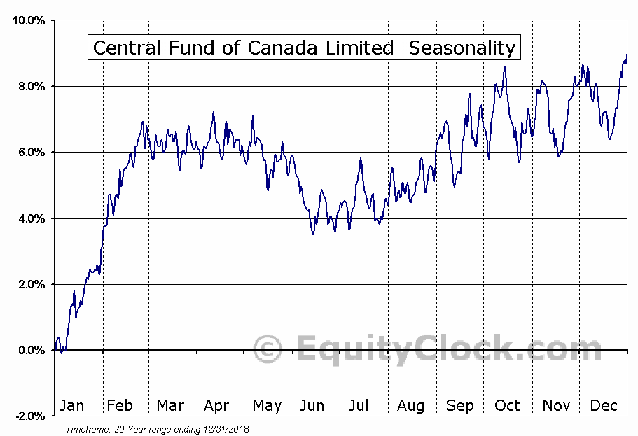 Central Fund of Canada Limited (AMEX:CEF) Seasonal Chart
