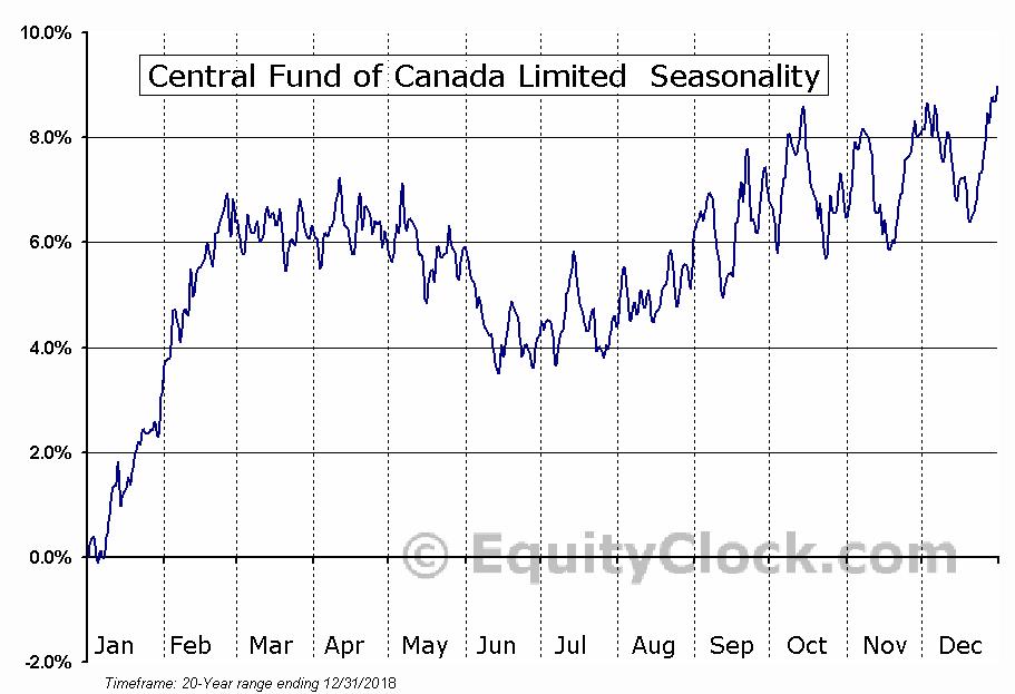 Central Fund of Canada Limited  (AMEX:CEF) Seasonal Chart