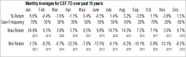 Monthly Seasonal Sprott Physical Gold Silver Trust (TSE:CEF.TO)