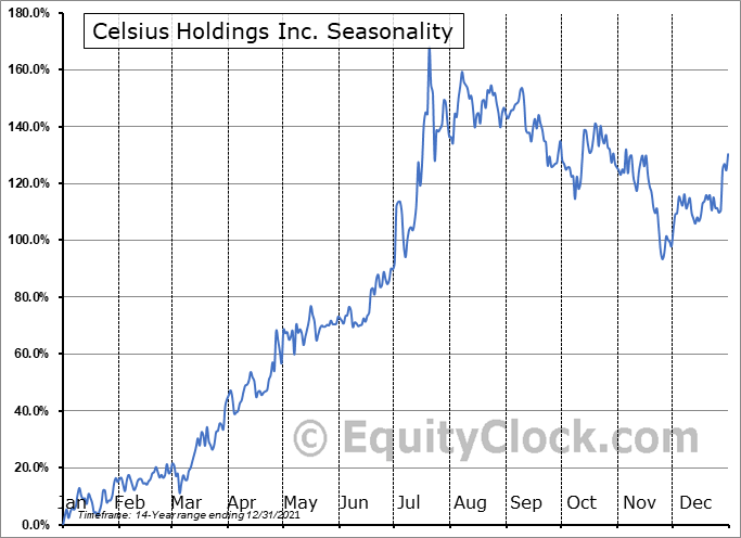 Celsius Holdings, Inc. Seasonal Chart