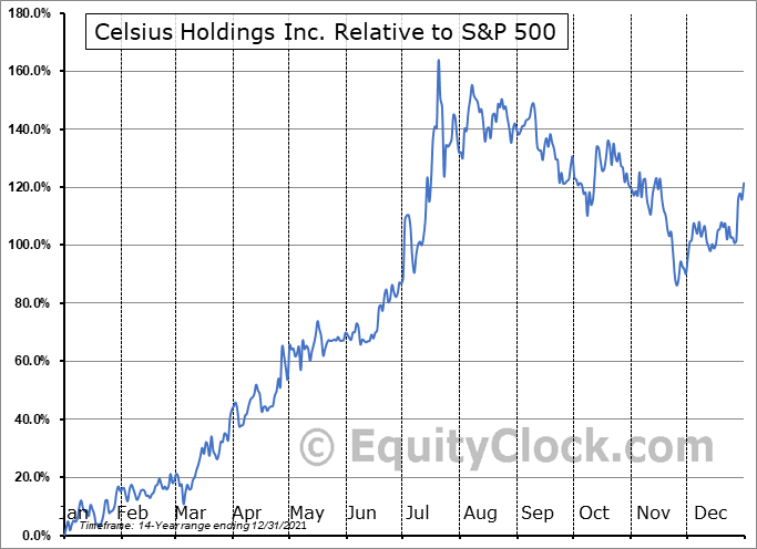 CELH Relative to the S&P 500