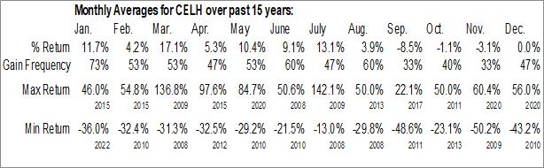 Monthly Seasonal Celsius Holdings Inc. (NASD:CELH)