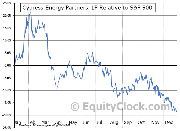 CELP Relative to the S&P 500