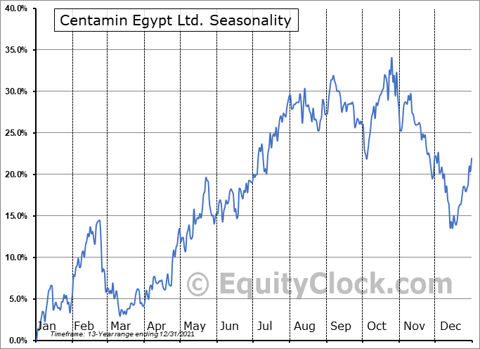 Centamin Egypt Ltd. (OTCMKT:CELTF) Seasonality