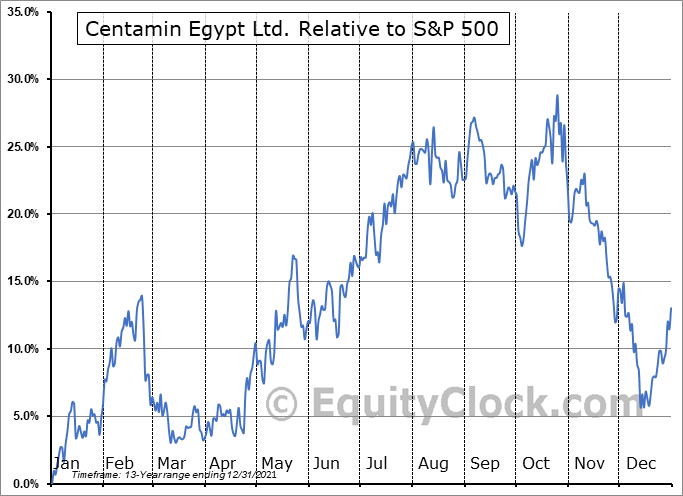 CELTF Relative to the S&P 500