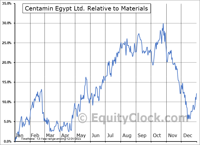 CELTF Relative to the Sector