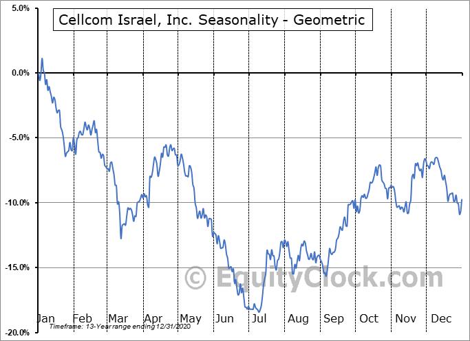 Cellcom Israel, Inc. (NYSE:CEL) Seasonality