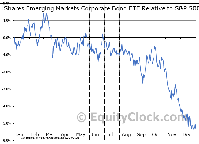 CEMB Relative to the S&P 500