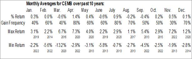 Monthly Seasonal iShares Emerging Markets Corporate Bond ETF (AMEX:CEMB)