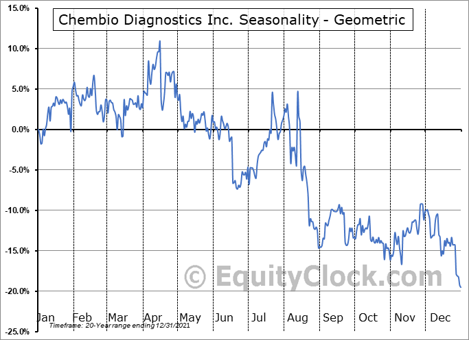 Chembio Diagnostics Inc. (NASD:CEMI) Seasonality