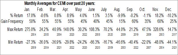 Monthly Seasonal Chembio Diagnostics Inc. (NASD:CEMI)